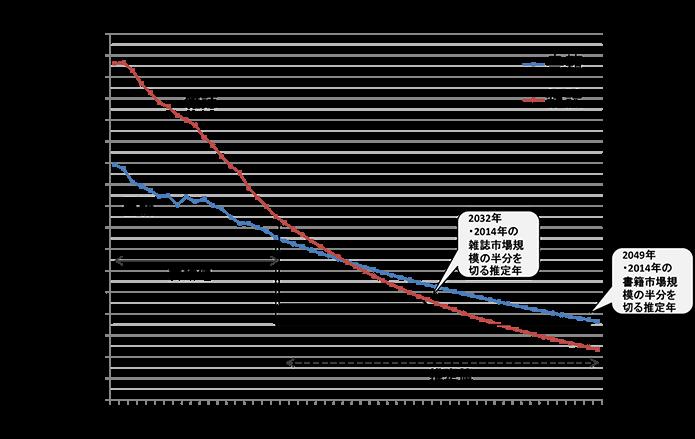 紙媒体データ